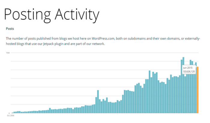 Wordpress Posting Activity