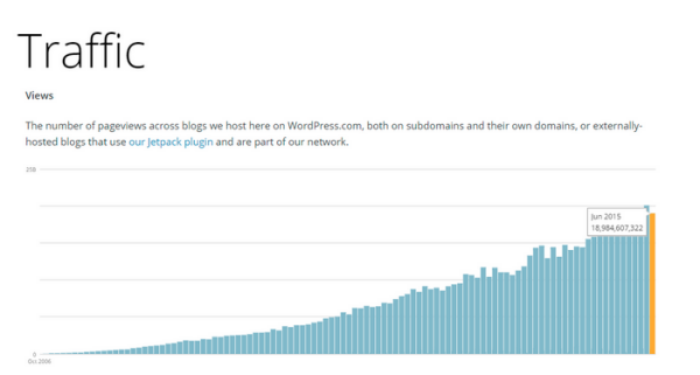 Wordpress Traffic Graph