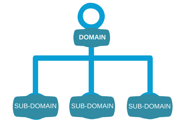Domains and Sub Domains