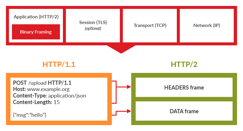 Improved Features of HTTP/2