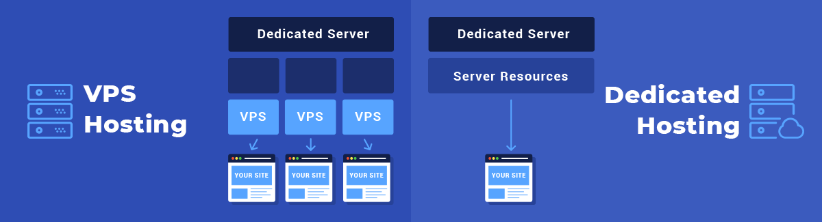 A graphic showing the difference between VPS hosting and dedicated server hosting